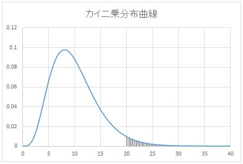 カイ二乗分布曲線