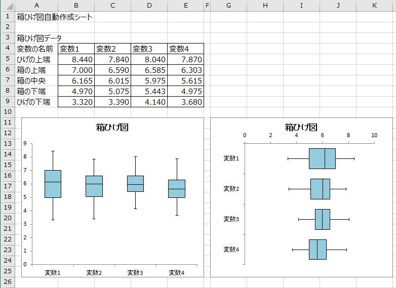 箱ひげ図自動作成Excel シート