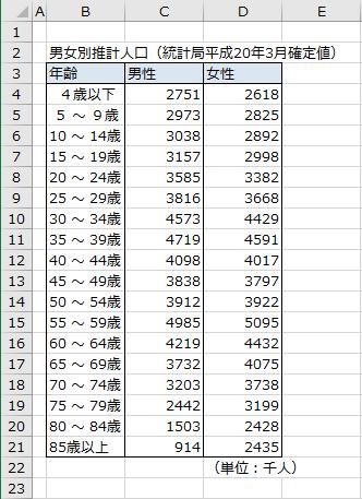 日本人の人口構成