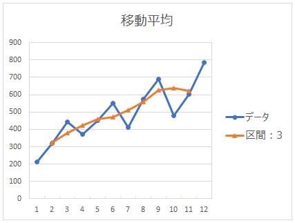 区間3の移動平均のグラフ