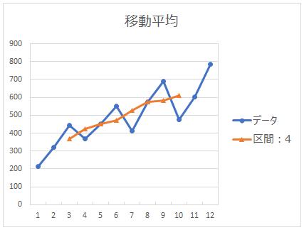 区間4の移動平均のグラフ