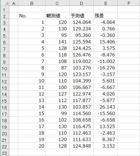 予測値のデータ