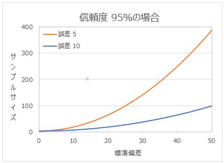 標準偏差を変化させたときのサンプルサイズの変化