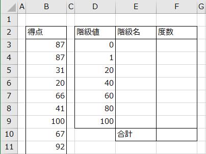 度数分布表の枠組みの作成