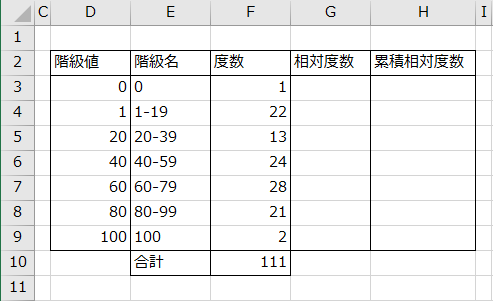 相対度数と累積相対度数の枠組みの作成