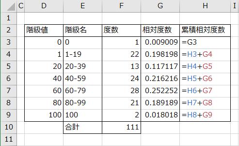 累積相対度数を求める数式の入力