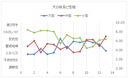グラフの種類変更後のグラフ