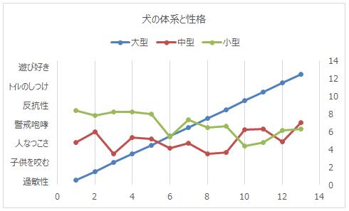 Yの値変更後のグラフ