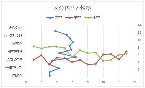 Xの値変更後のグラフ