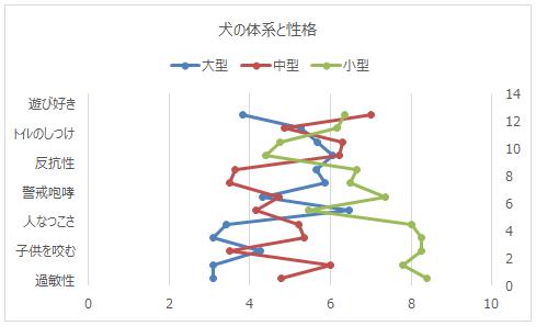 YとXの値変更後のグラフ
