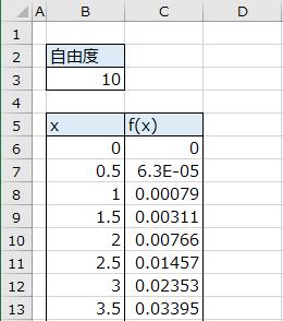 カイ二乗分布曲線のデータ