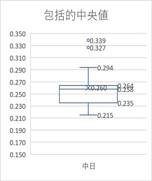 包括的な中央値による箱ひげ図