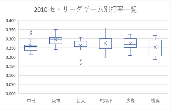 Excel 2016の統計グラフの機能を用いて作成した箱ひげ図