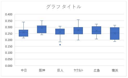 Excel 2016で箱ひげ図を挿入した直後の状態