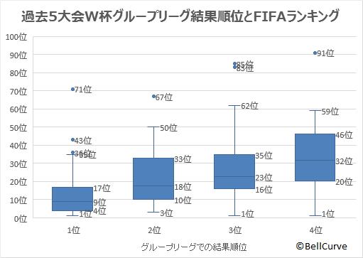 グループリーグの結果順位ごとのFIFAランキングの箱ひげ図