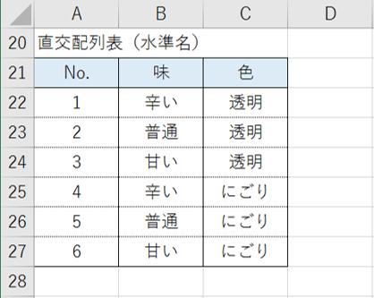 出力された直交配列表