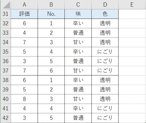 各プロファイルの評価を縦に積み上げた表(一部抜粋)