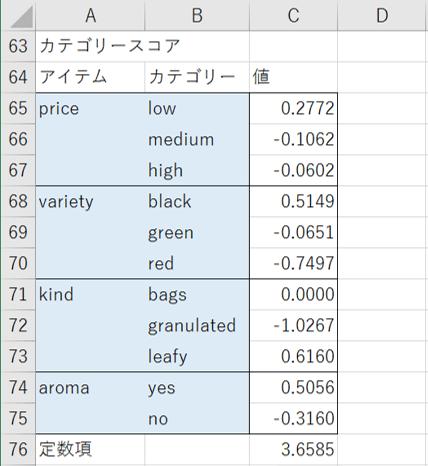 エクセル統計の結果(各水準のカテゴリースコア)