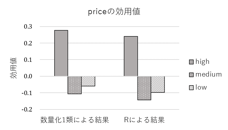 「price」の各水準の効用値の横棒グラフ