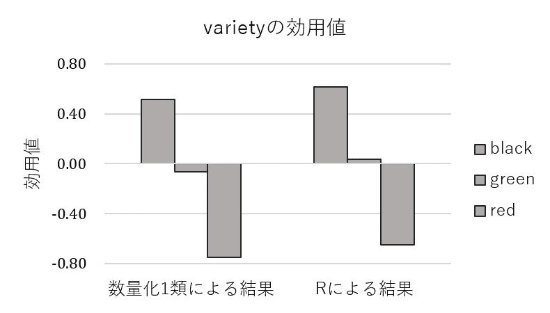 「vriety」の各水準の効用値の横棒グラフ