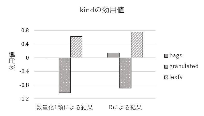 「kind」の各水準の効用値の横棒グラフ