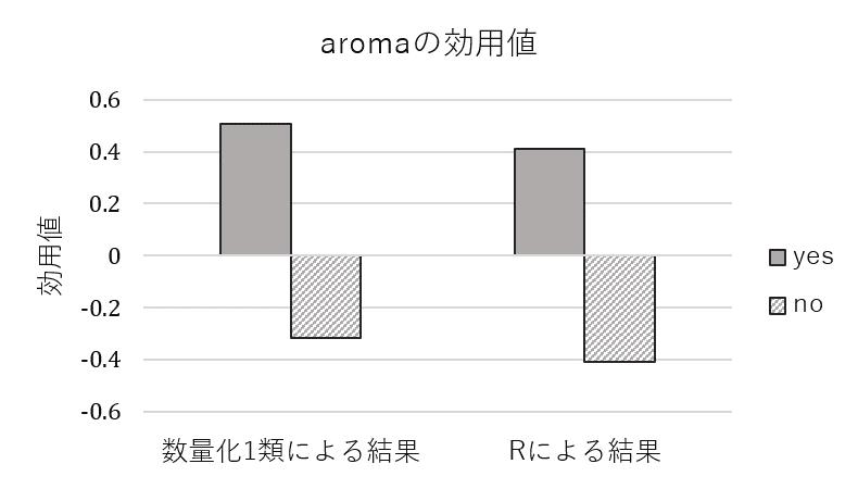 「aroma」の各水準の効用値の横棒グラフ