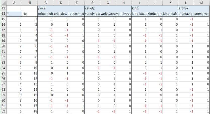 ダミー変数のデータに評価値を付け加えた状態