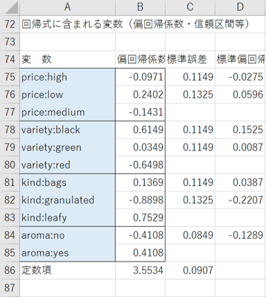 各属性の最後のカテゴリーの効用値を数式で求めた結果