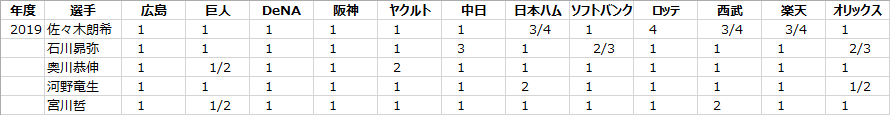 日本プロ野球ドラフト会議のくじ運の良さの計算例