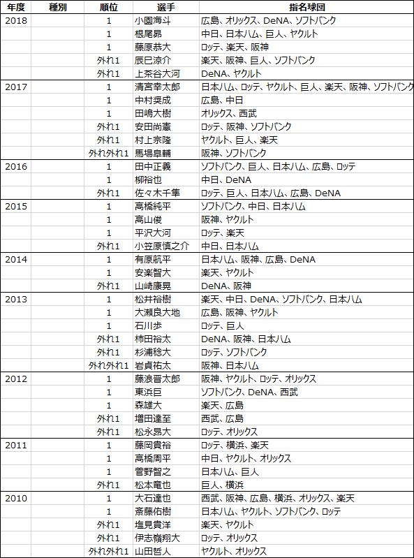 日本プロ野球ドラフト会議2005年から2018年までのくじ引きデータ-1
