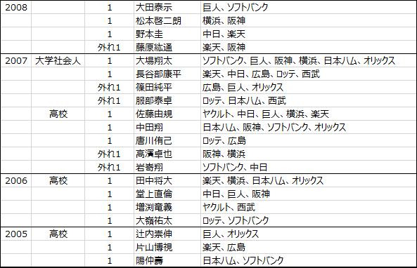 日本プロ野球ドラフト会議2005年から2018年までのくじ引きデータ-2
