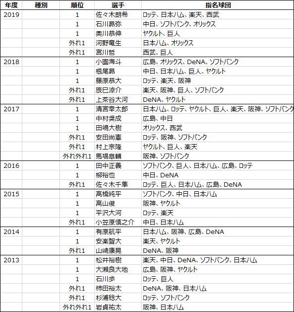 日本プロ野球ドラフト会議2005年から2019年までのくじ引きデータ-1