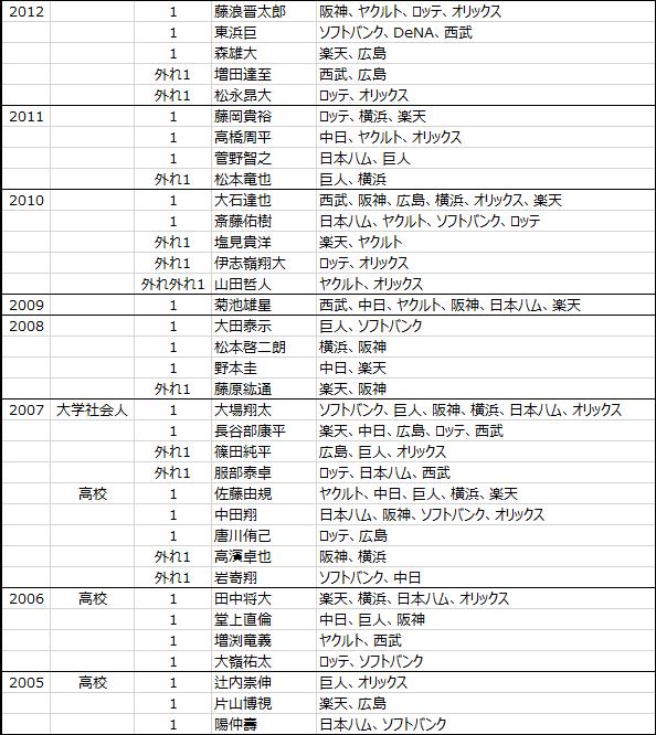 日本プロ野球ドラフト会議2005年から2019年までのくじ引きデータ-2