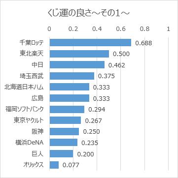 日本プロ野球ドラフト会議での球団別くじ運の良さ(2005年~2018年)その1(グラフ)