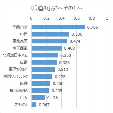 日本プロ野球ドラフト会議での球団別くじ運の良さ(2005年~2019年)その1(グラフ)