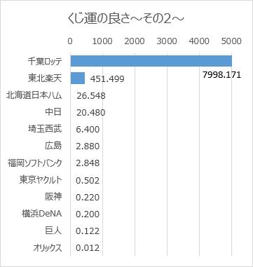 日本プロ野球ドラフト会議での球団別くじ運の良さ(2005年~2018年)その2