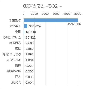 日本プロ野球ドラフト会議での球団別くじ運の良さ(2005年~2019年)その2