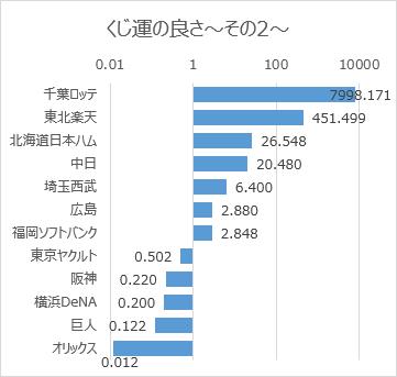 日本プロ野球ドラフト会議での球団別くじ運の良さ(2005年~2018年)その2対数目盛