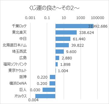 日本プロ野球ドラフト会議での球団別くじ運の良さ(2005年~2019年)その2対数目盛