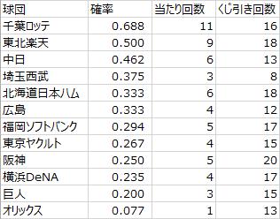 日本プロ野球ドラフト会議での球団別くじ運の良さ(2005年~2018年)その1(データ)