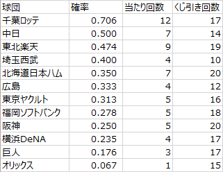 日本プロ野球ドラフト会議での球団別くじ運の良さ(2005年~2019年)その1(データ)