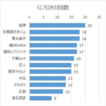 日本プロ野球ドラフト会議の球団別くじ引き回数(2005年~2018年)