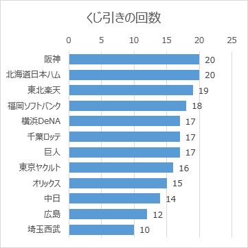 日本プロ野球ドラフト会議の球団別くじ引き回数(2005年~2019年)
