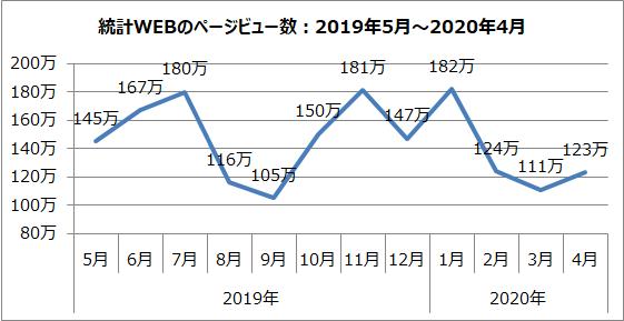 統計WEBのページビュー数のグラフ(2019年5月~2020年4月)