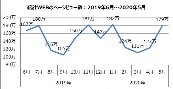 統計WEBのページビュー数のグラフ(2019年6月~2020年5月)