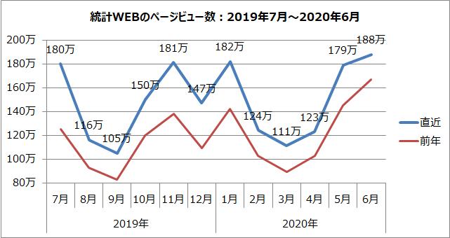 統計WEBのページビュー数のグラフ(2019年7月~2020年6月)