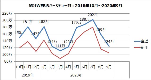 統計WEBのページビュー数のグラフ(2018年10月~2020年9月)
