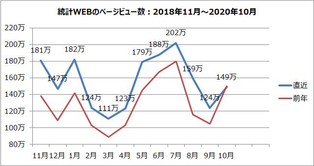 統計WEBのページビュー数のグラフ(2018年11月~2020年10月)