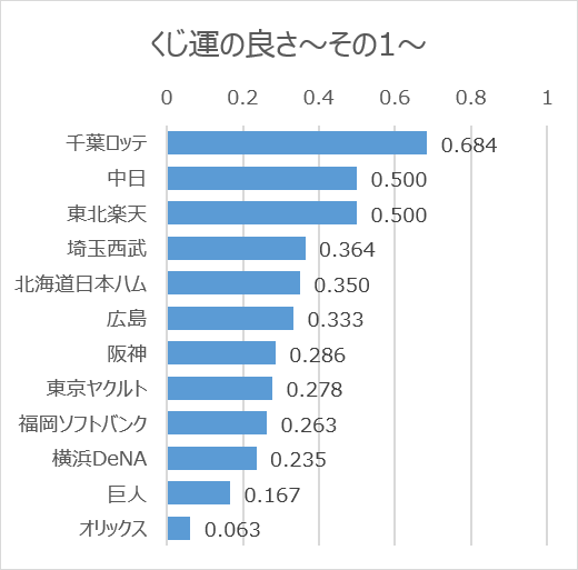 日本プロ野球ドラフト会議での球団別くじ運の良さ(2005年~2020年)その1(グラフ)