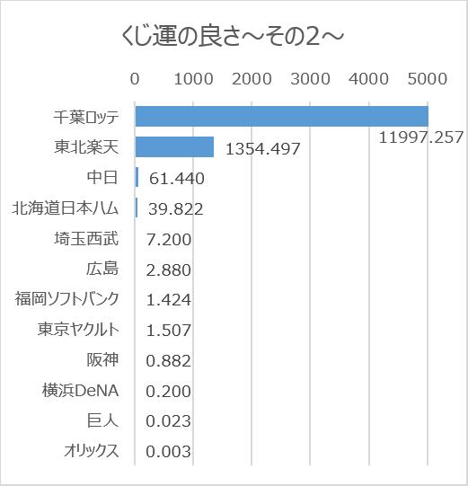 日本プロ野球ドラフト会議での球団別くじ運の良さ(2005年~2020年)その2